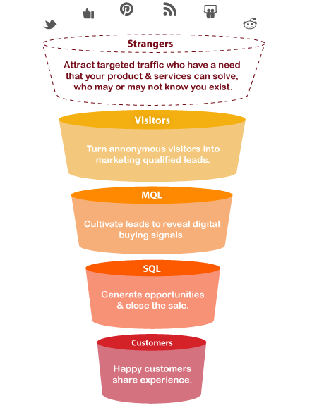 PACE Full-Funnel Inbound Marketing